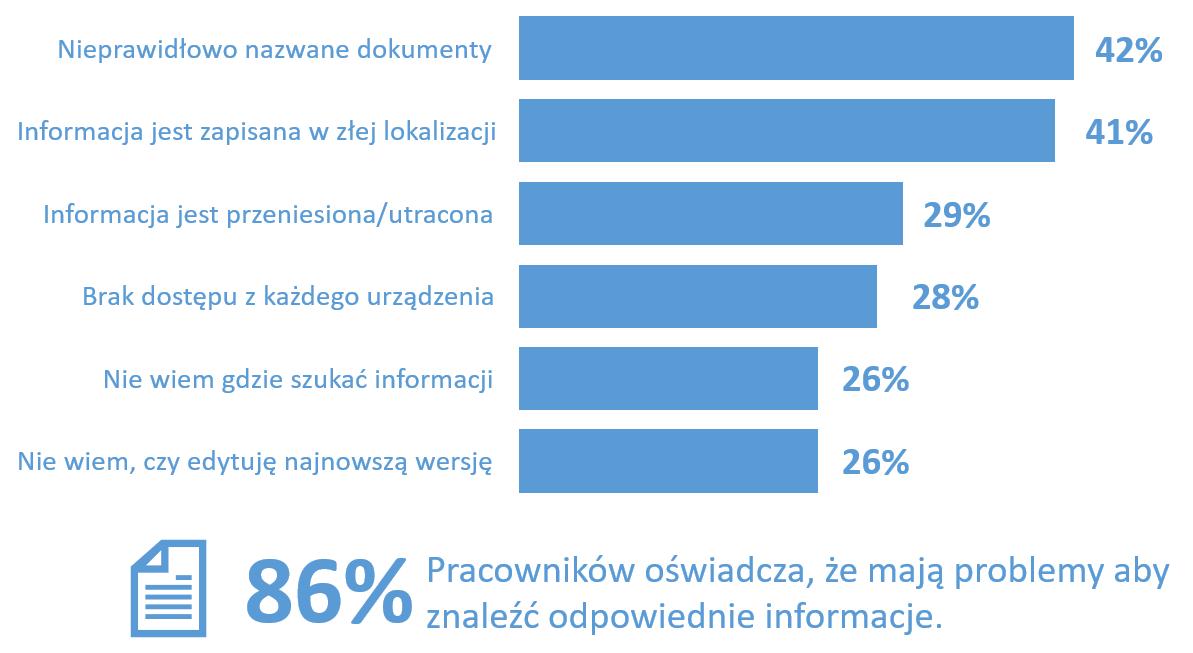 Problemy użytkowników z dostępem do danych wg częstości występowania